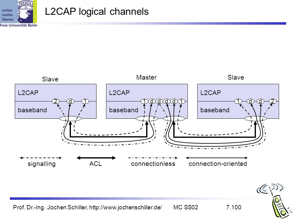 L2CAP logical channels Master Slave Slave L2CAP L2CAP L2CAP baseband