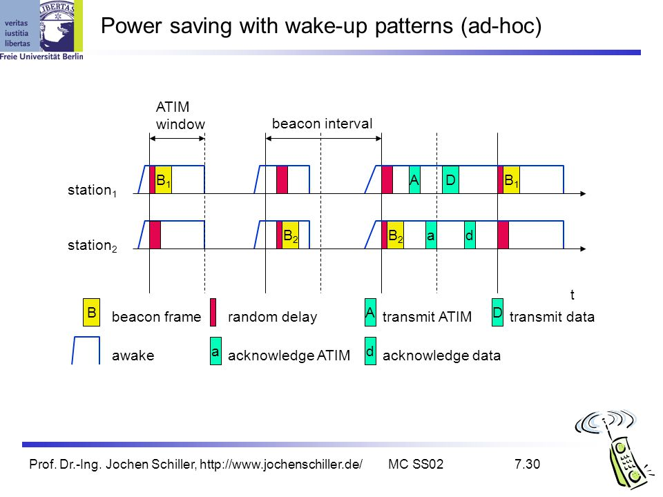 Power saving with wake-up patterns (ad-hoc)