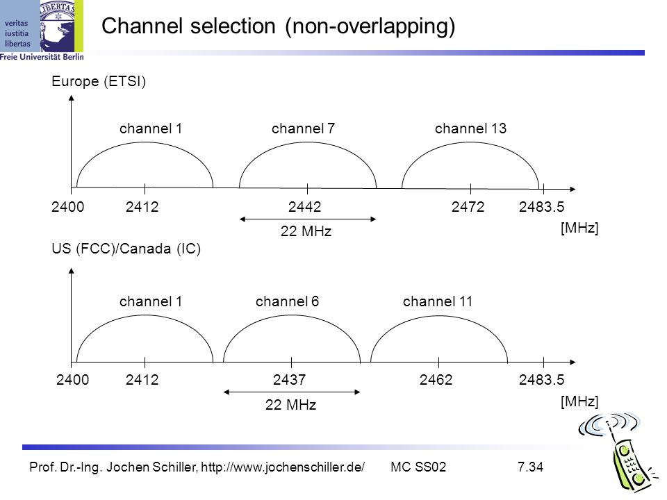 Channel selection (non-overlapping)
