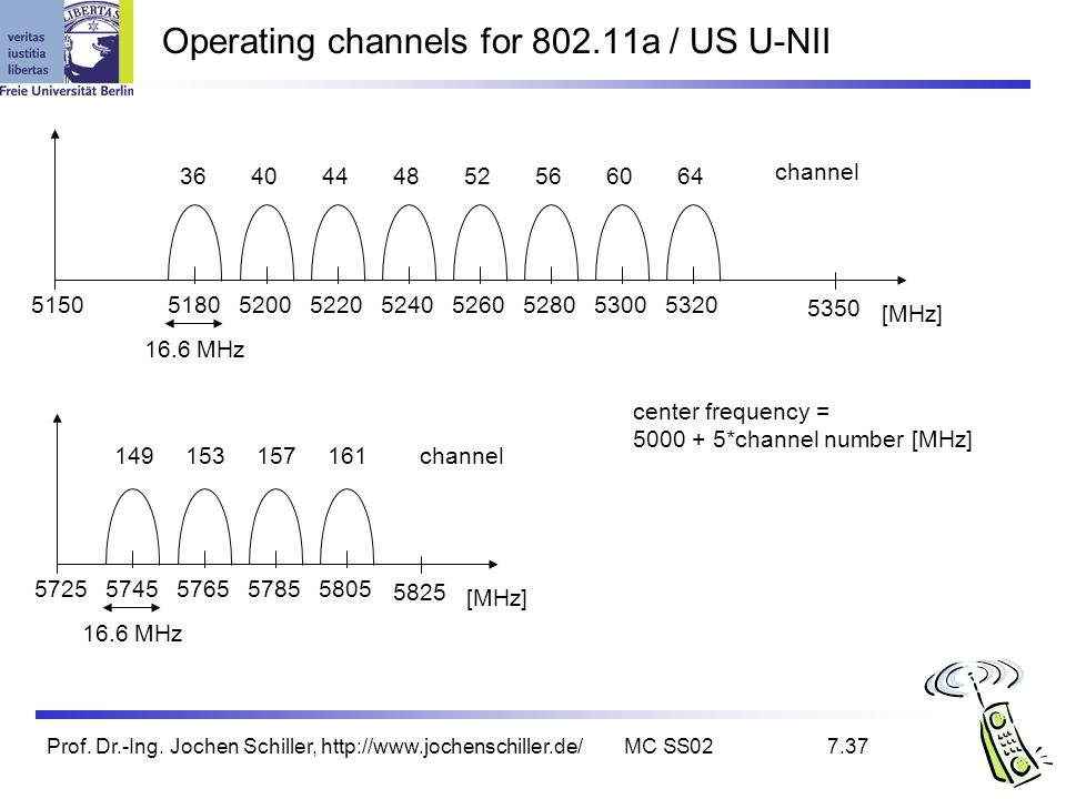 Operating channels for 802.11a / US U-NII
