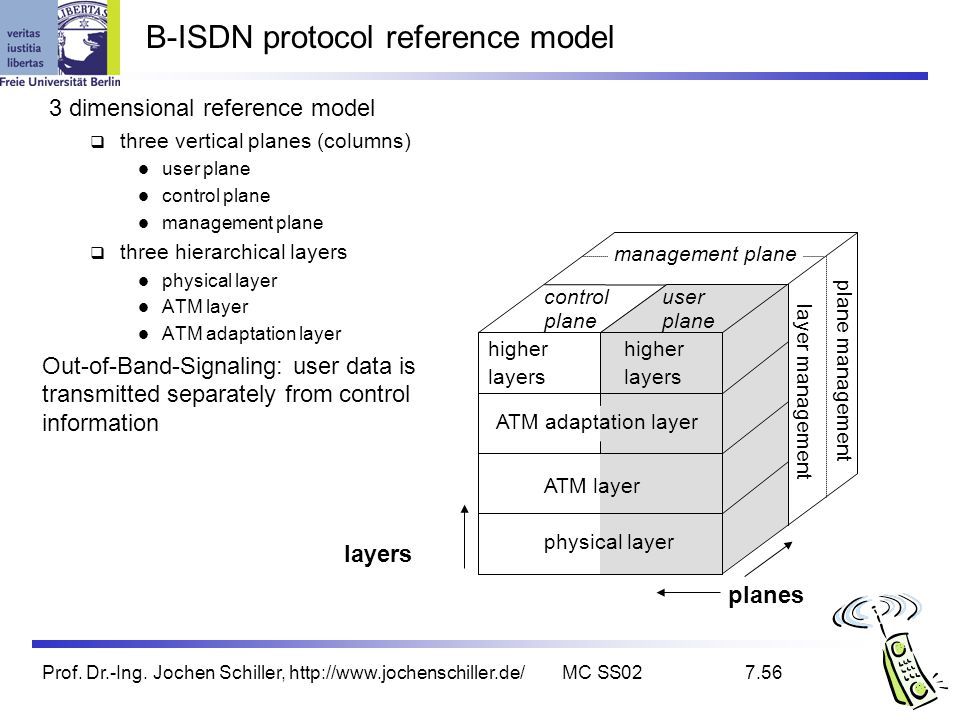 B-ISDN protocol reference model