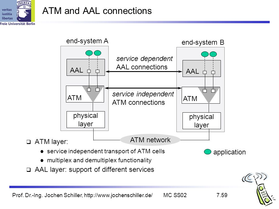 ATM and AAL connections