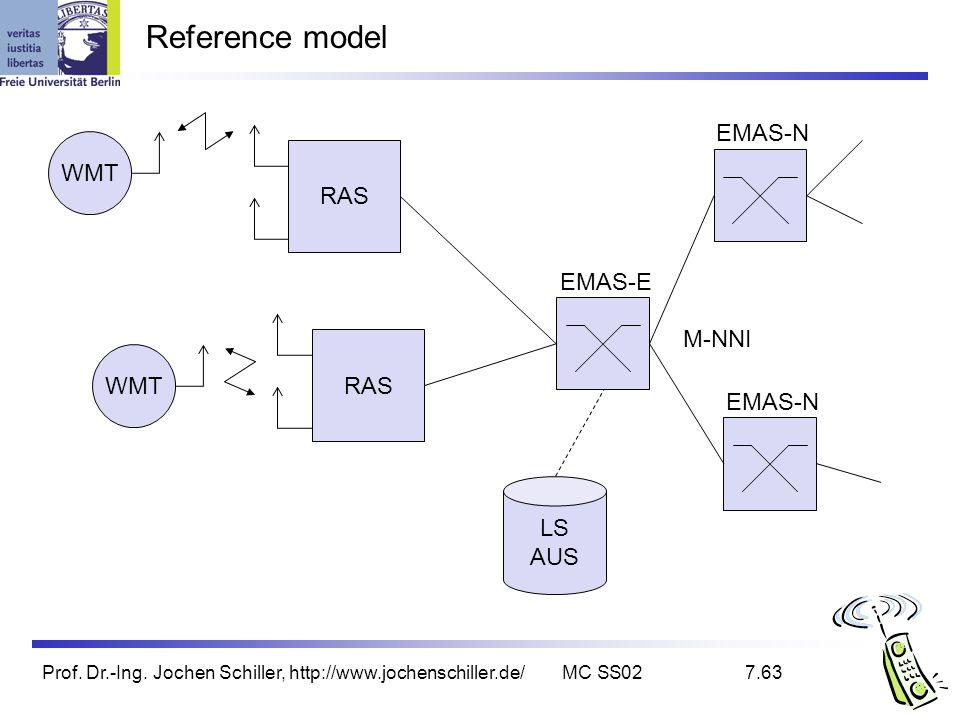 Reference model EMAS-N WMT RAS EMAS-E M-NNI LS AUS