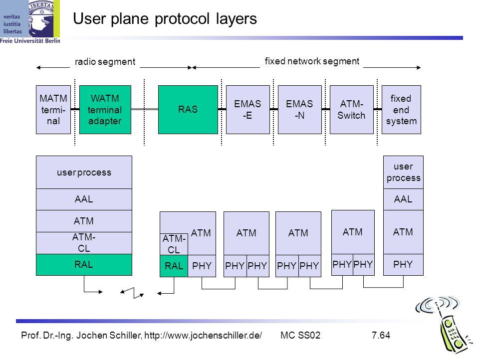 User plane protocol layers