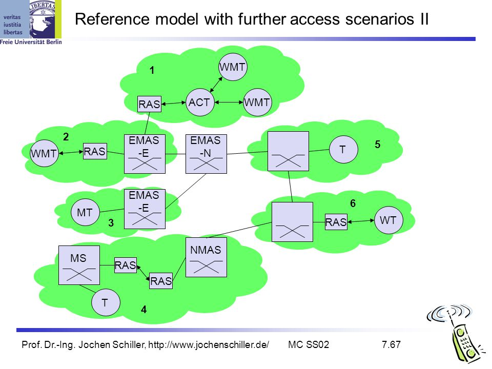 Reference model with further access scenarios II