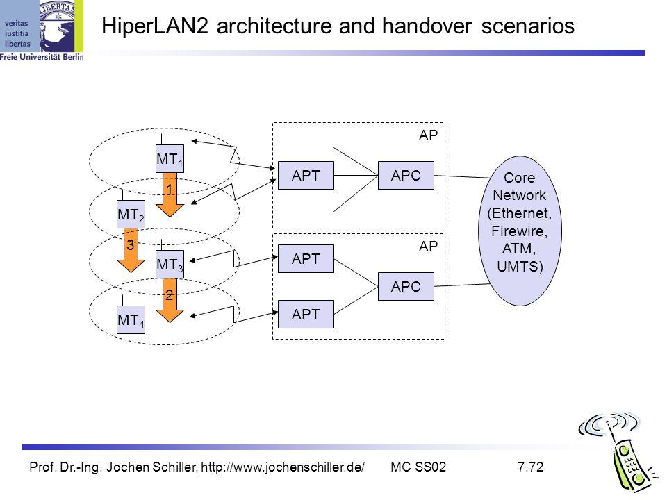 HiperLAN2 architecture and handover scenarios