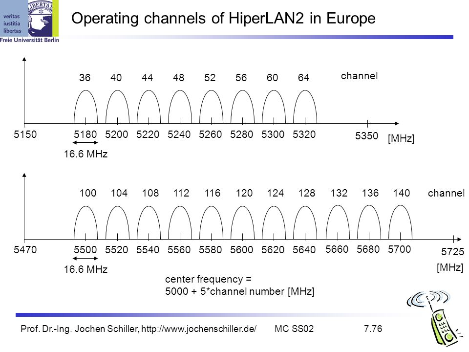 Operating channels of HiperLAN2 in Europe