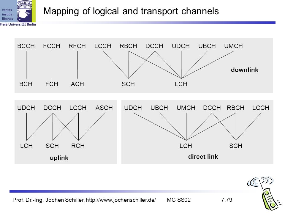 Mapping of logical and transport channels