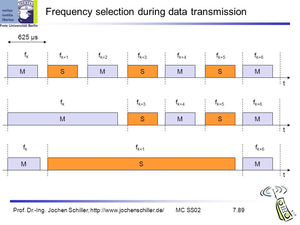 Frequency selection during data transmission