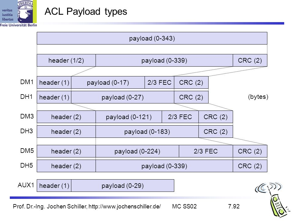 ACL Payload types payload (0-343) header (1/2) payload (0-339) CRC (2)