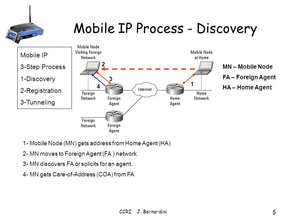 Mobile IP Process - Discovery