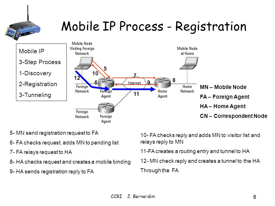 Mobile IP Process - Registration