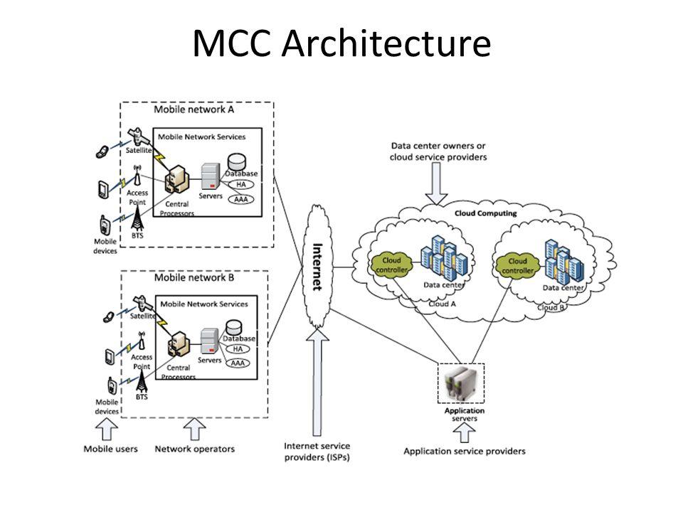 MCC Architecture