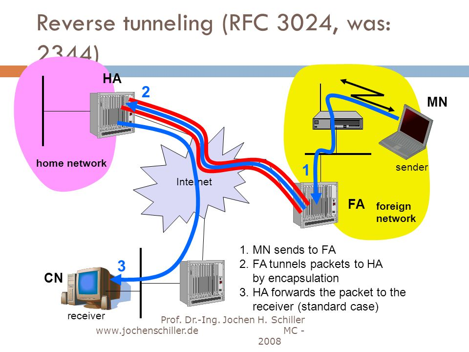 Reverse tunneling (RFC 3024, was: 2344)