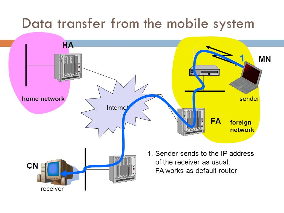 Data transfer from the mobile system