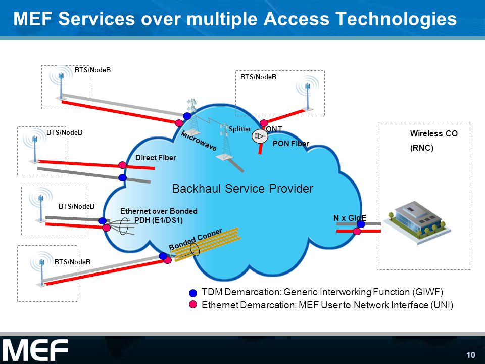 MEF Services over multiple Access Technologies