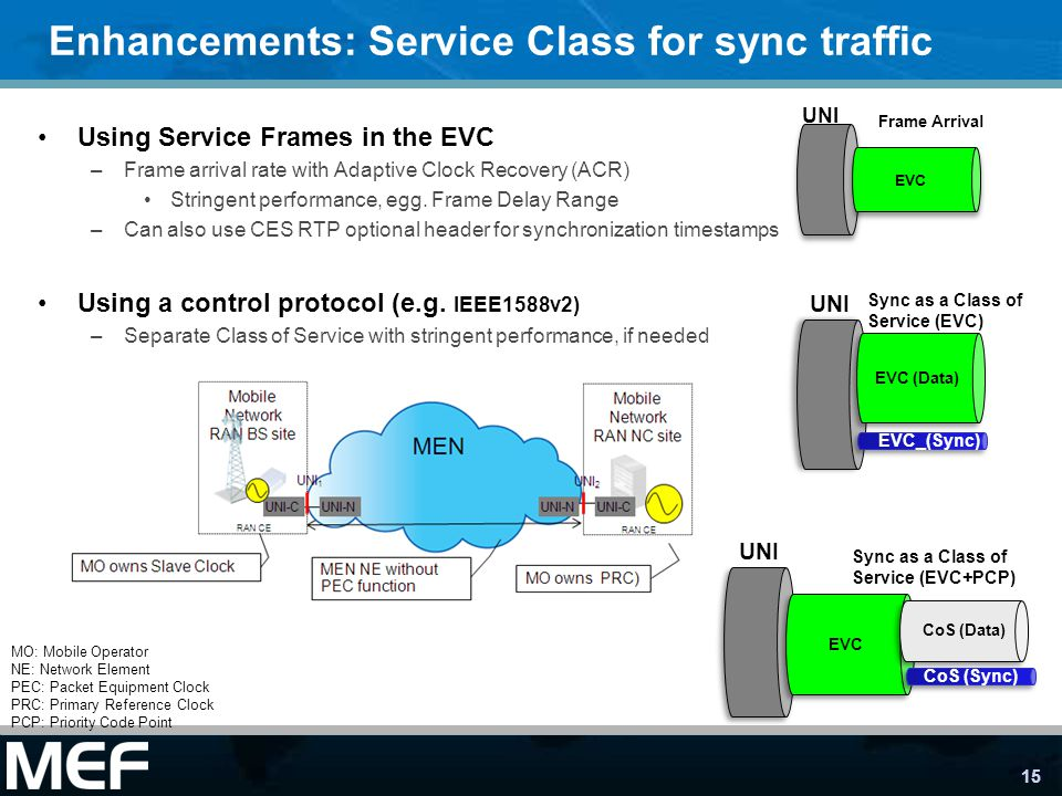 Enhancements: Service Class for sync traffic