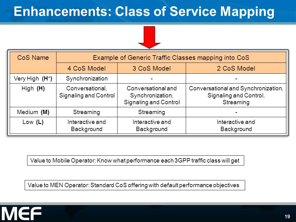 Enhancements: Class of Service Mapping