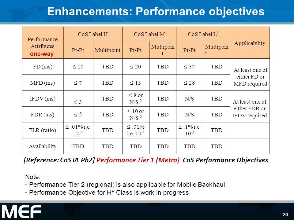 Enhancements: Performance objectives