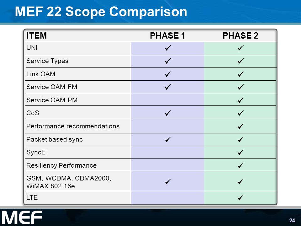 MEF 22 Scope Comparison ITEM PHASE 1 PHASE 2  UNI Service Types
