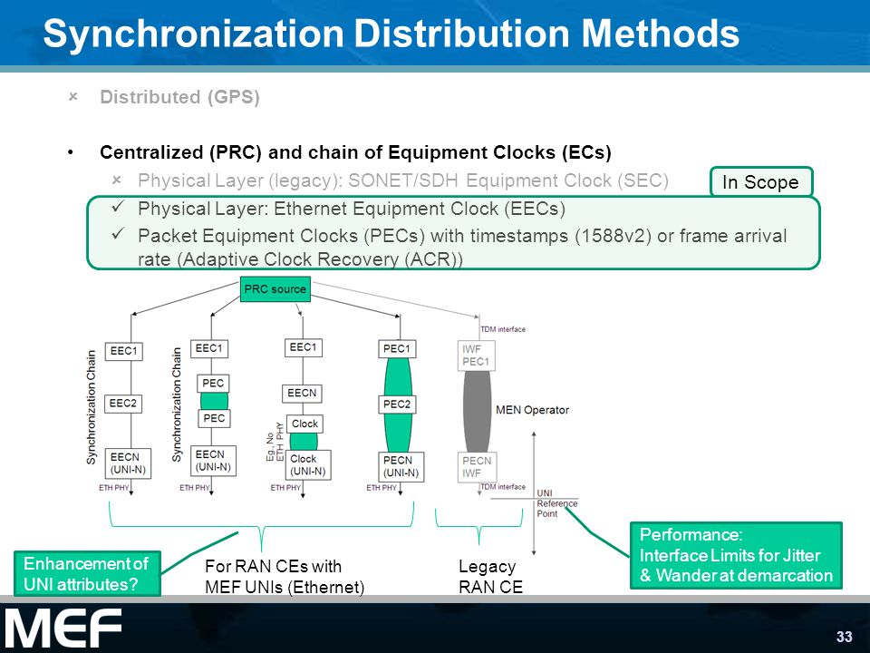 Synchronization Distribution Methods