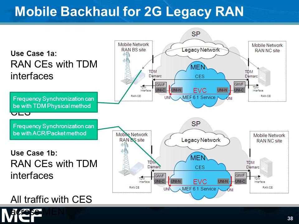 Mobile Backhaul for 2G Legacy RAN