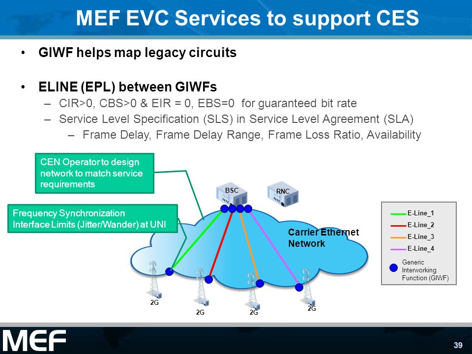 MEF EVC Services to support CES