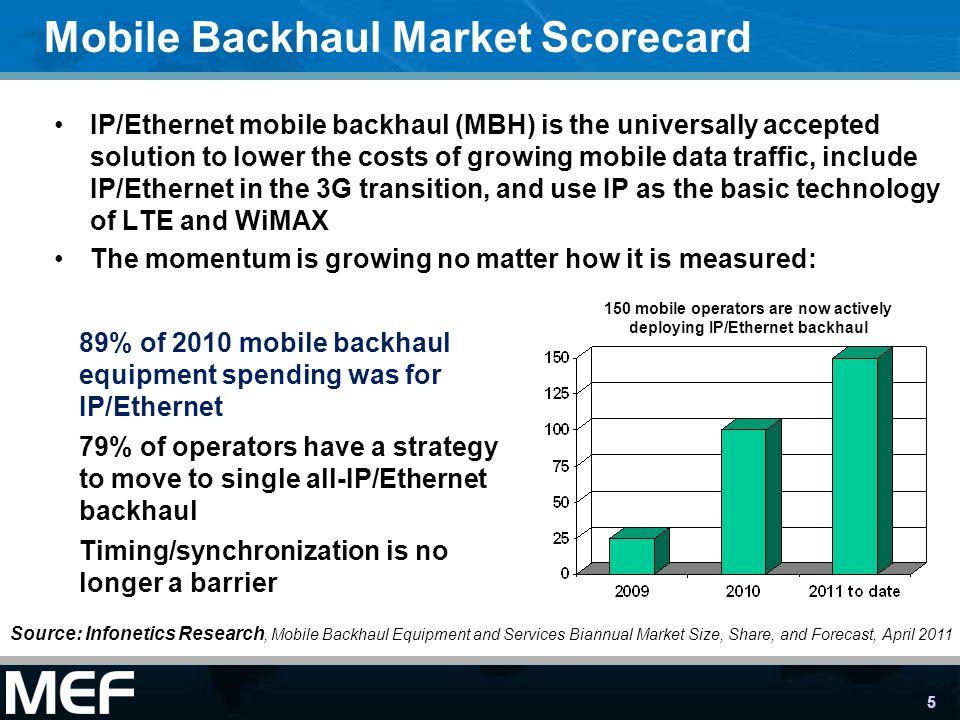 Mobile Backhaul Market Scorecard