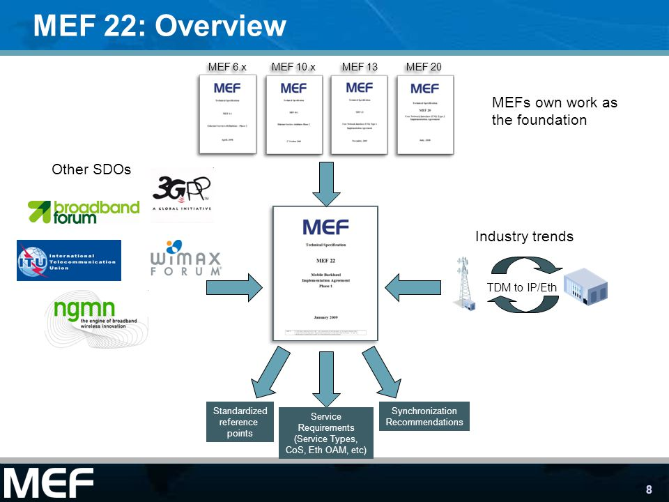 MEF 22: Overview MEFs own work as the foundation Other SDOs
