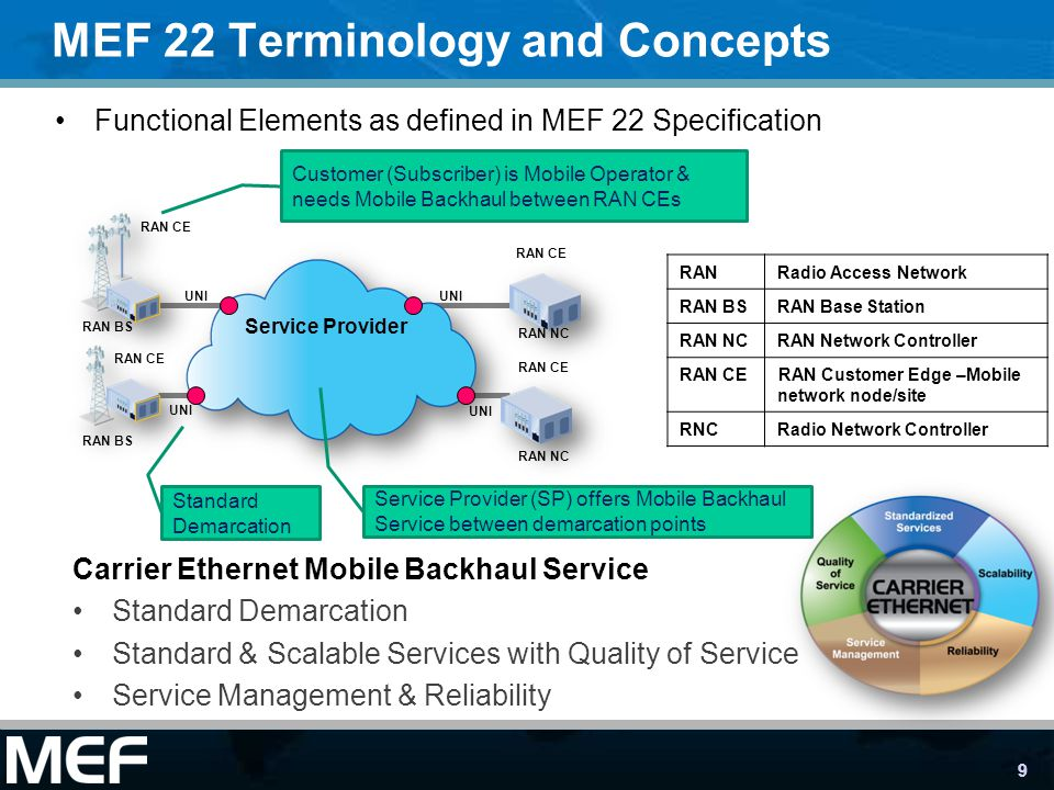 MEF 22 Terminology and Concepts