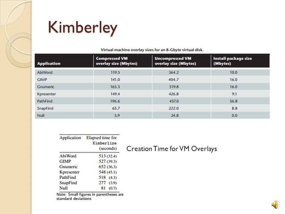 Kimberley Creation Time for VM Overlays