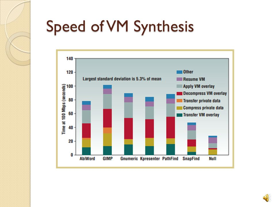 Speed of VM Synthesis