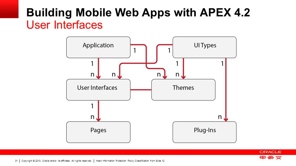 Building Mobile Web Apps with APEX 4.2 User Interfaces