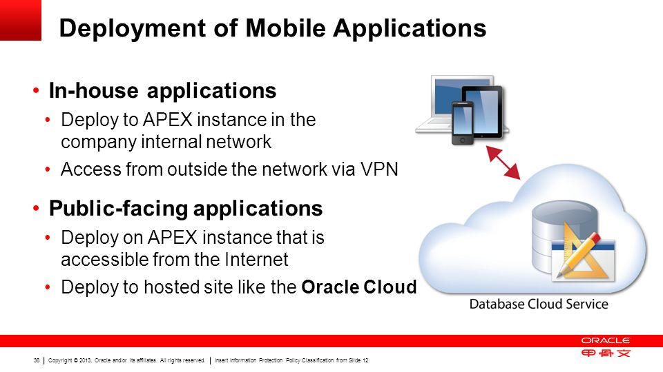 Deployment of Mobile Applications