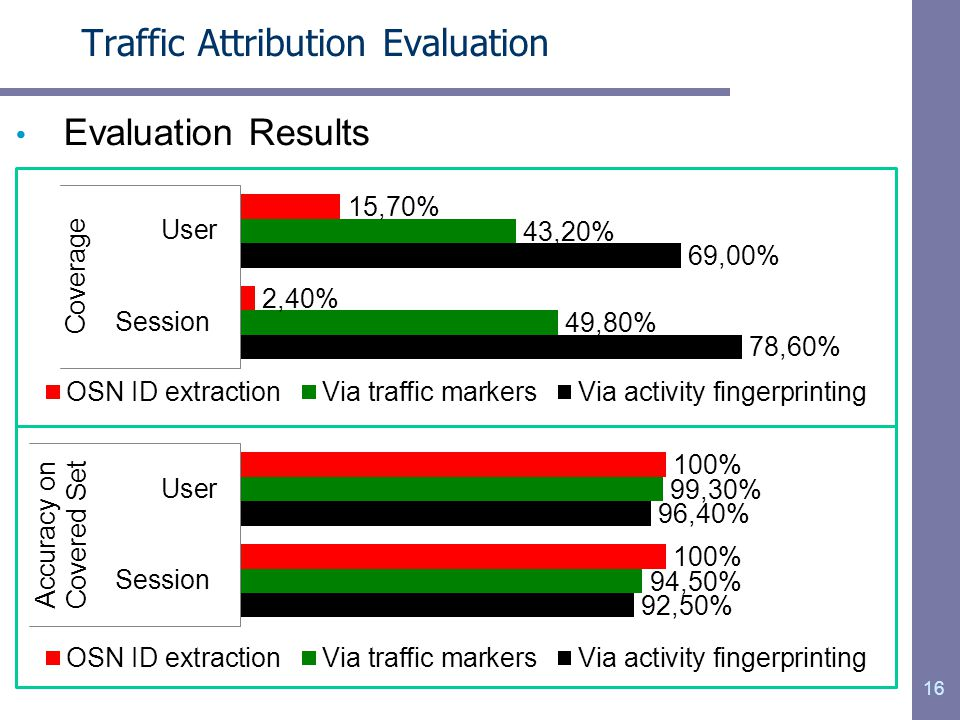 Traffic Attribution Evaluation