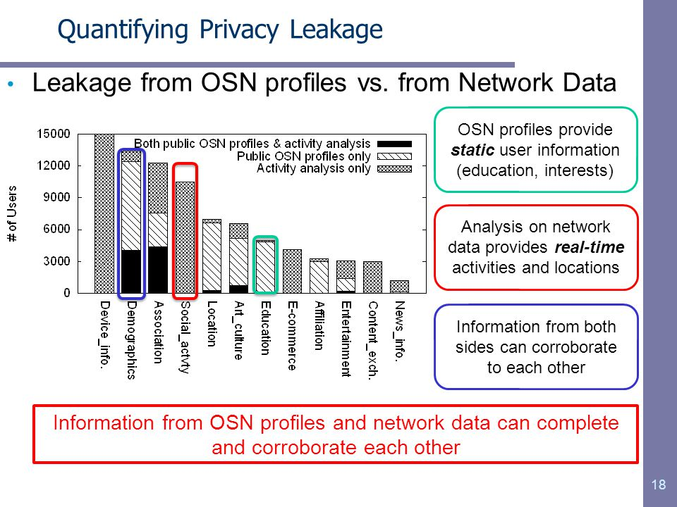 Quantifying Privacy Leakage