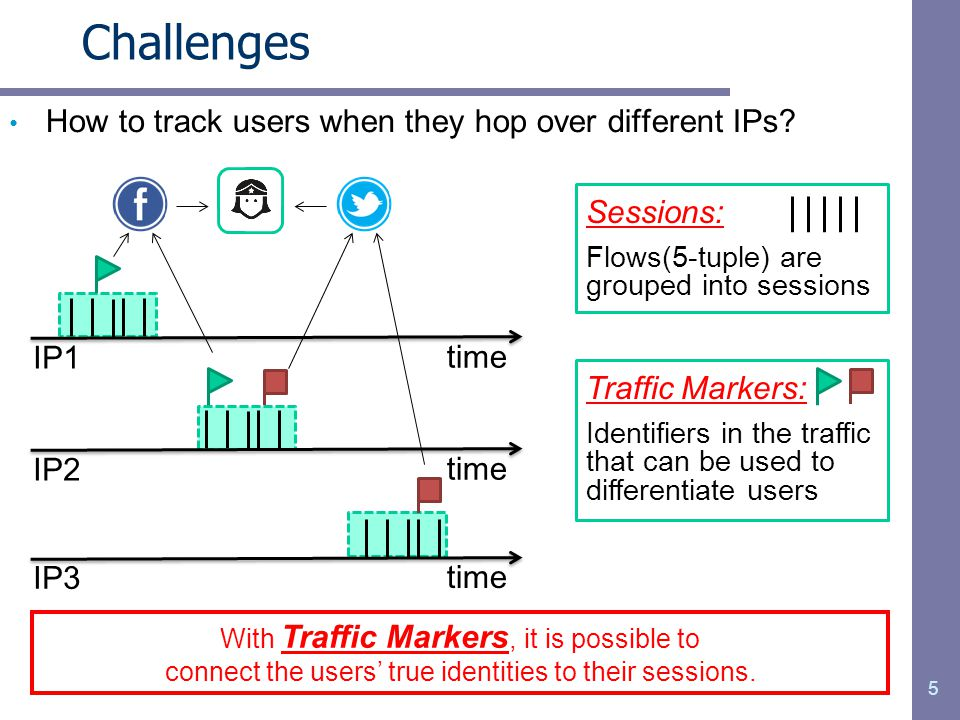 Challenges How to track users when they hop over different IPs