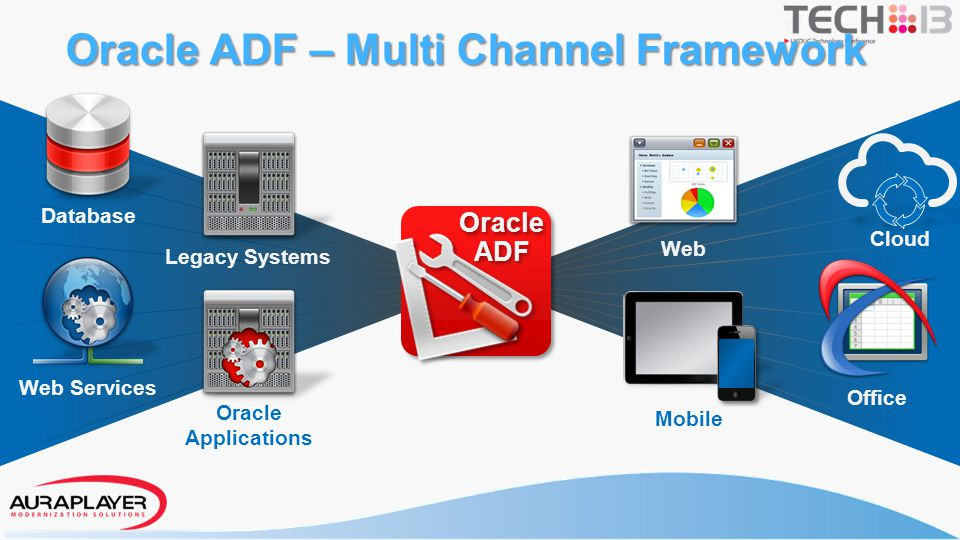 Oracle ADF – Multi Channel Framework