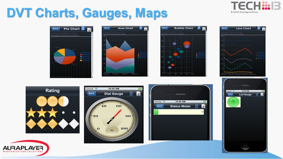 DVT Charts, Gauges, Maps ADF Mobile employs a set of Data Visualization Tools that you can use to create.