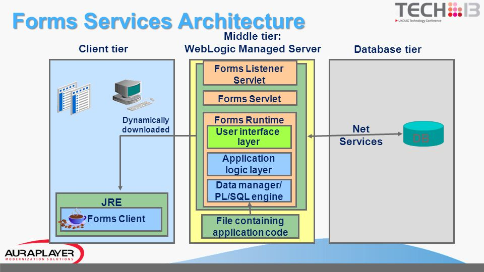 Forms Services Architecture