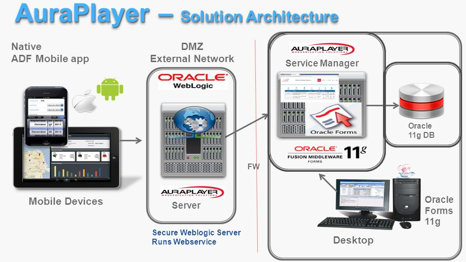 AuraPlayer – Solution Architecture