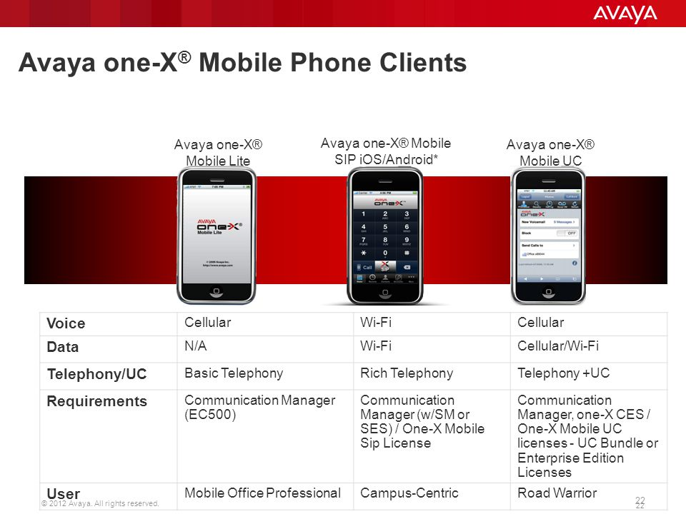 Avaya one-X® Mobile Phone Clients