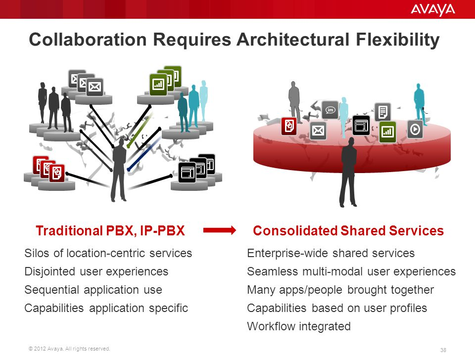 Collaboration Requires Architectural Flexibility
