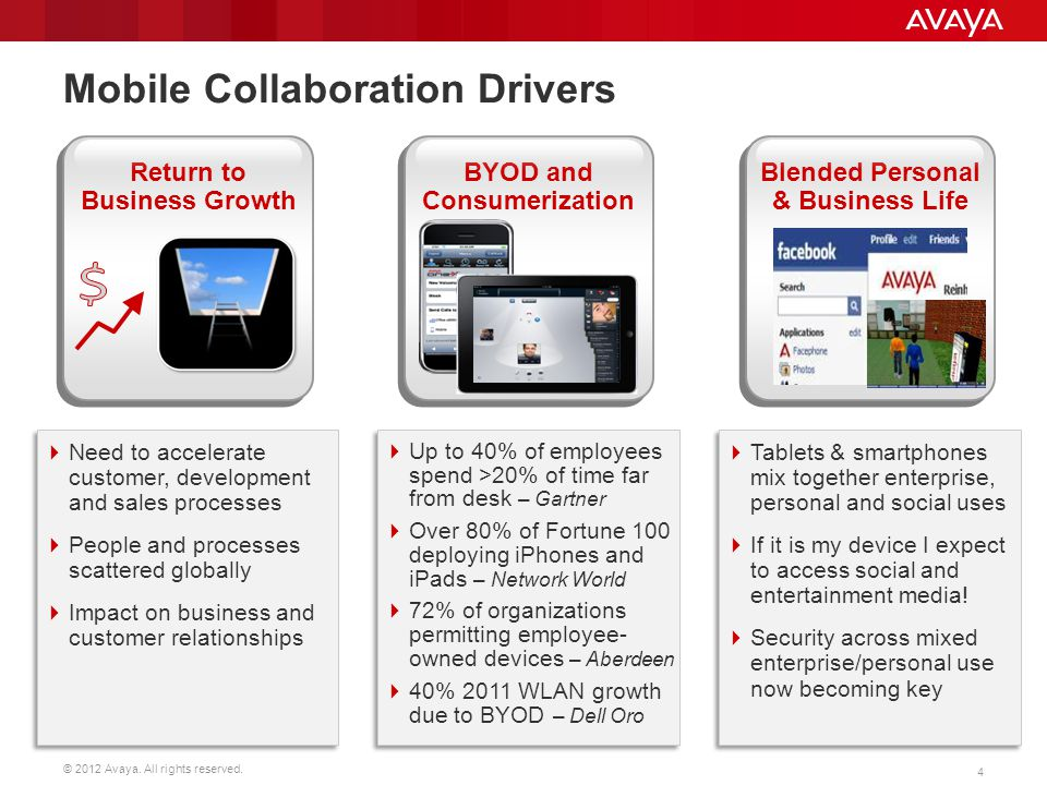 Mobile Collaboration Drivers