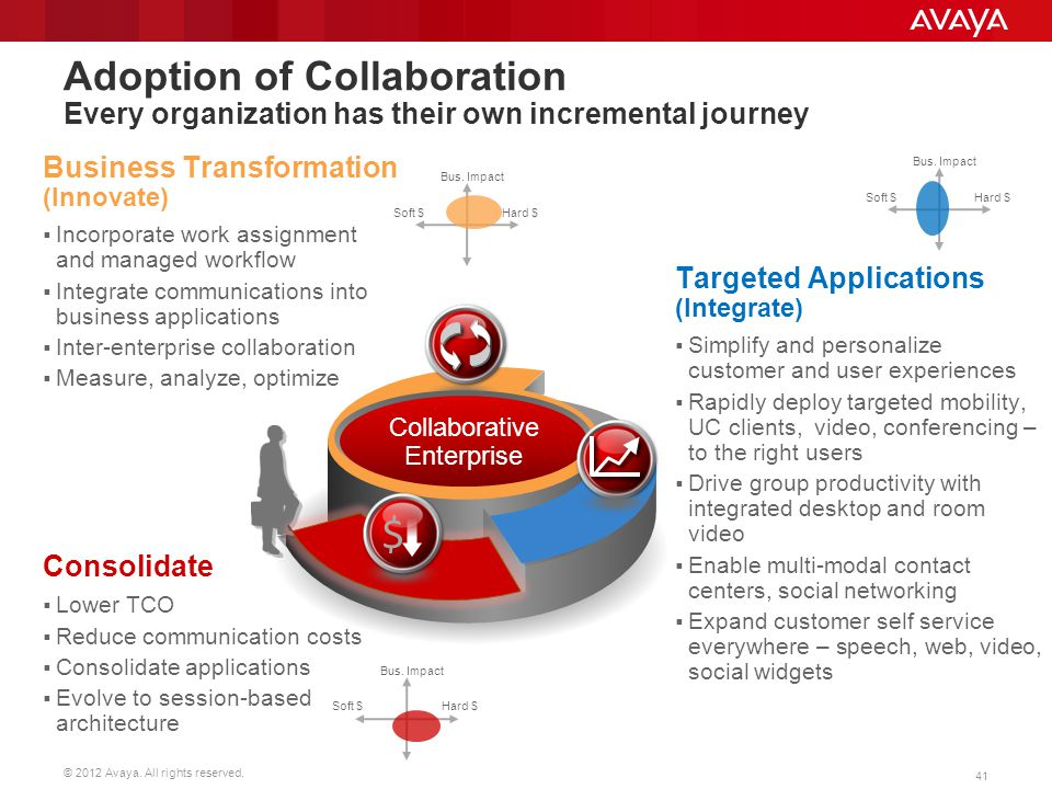 Adoption of Collaboration Every organization has their own incremental journey