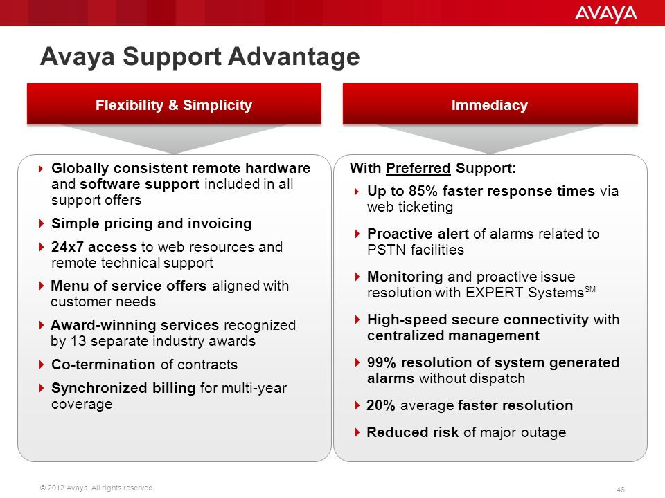 Avaya Support Advantage