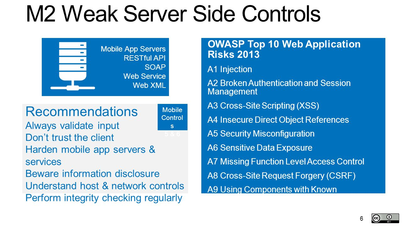 M2 Weak Server Side Controls