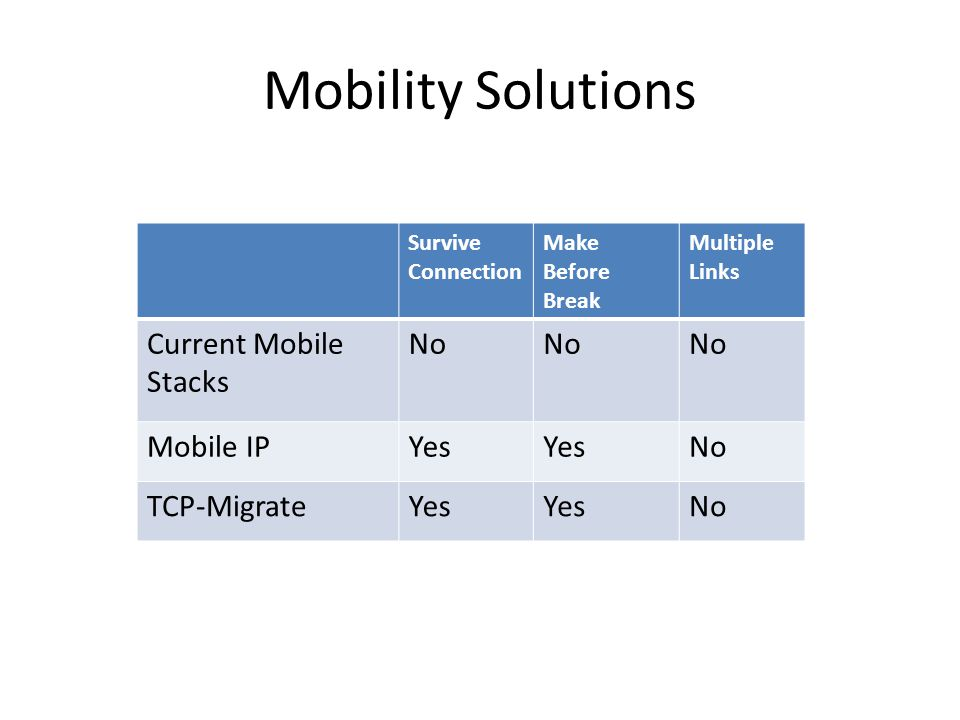 Mobility Solutions Current Mobile Stacks No Mobile IP Yes TCP-Migrate