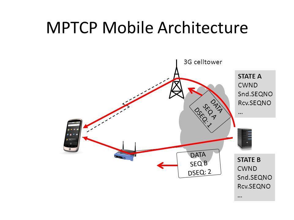 MPTCP Mobile Architecture