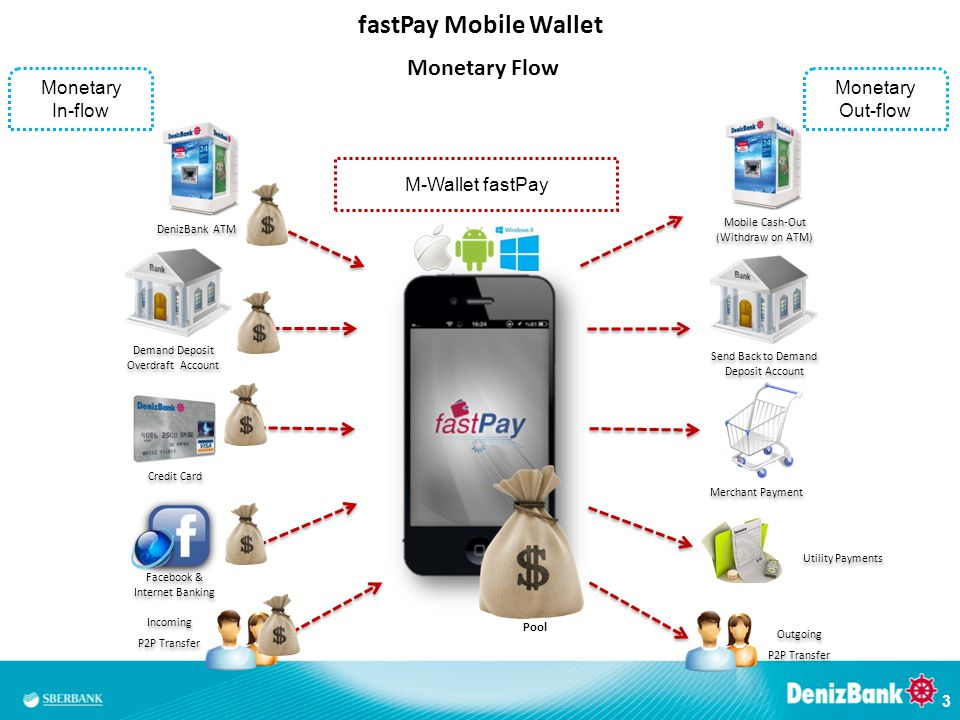 fastPay Mobile Wallet Monetary Flow Monetary In-flow Monetary Out-flow